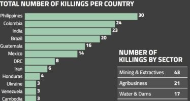 Global Witness: 164 land and environment defenders killed in 2018